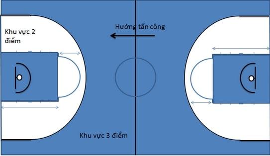 sân thi đấu bóng rổ